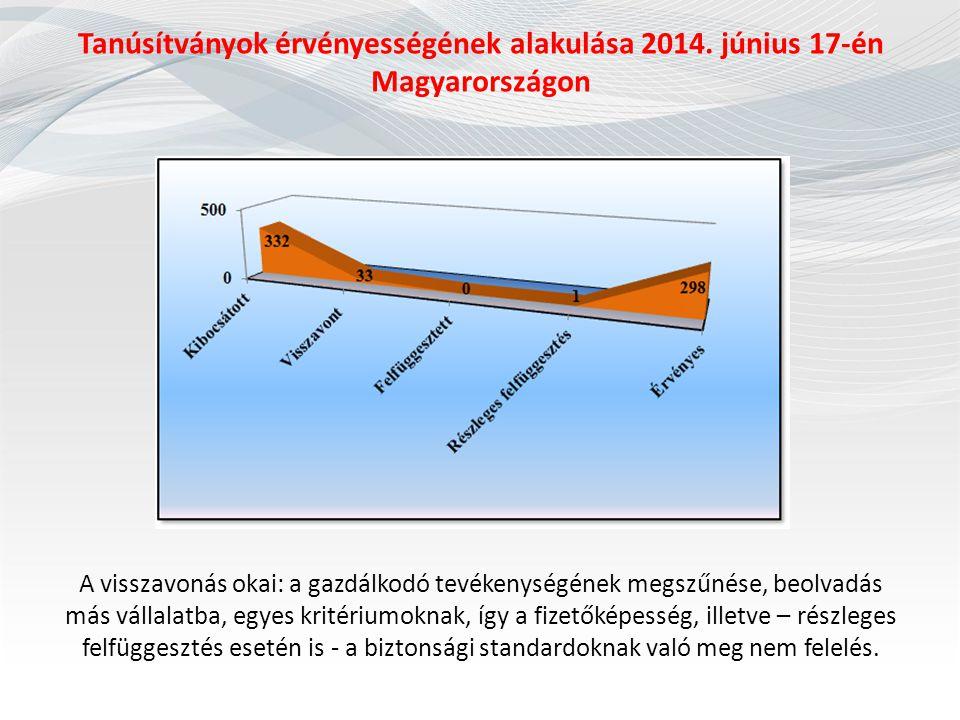 Tanúsítványok érvényességének alakulása 2014. június 17-én Magyarországon A visszavonás okai: a gazdálkodó tevékenységének megszűnése, beolvadás más v