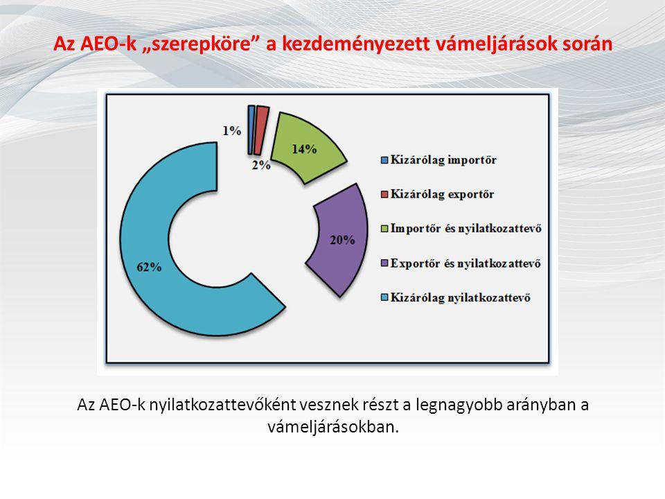 """Az AEO-k """"szerepköre"""" a kezdeményezett vámeljárások során Az AEO-k nyilatkozattevőként vesznek részt a legnagyobb arányban a vámeljárásokban."""