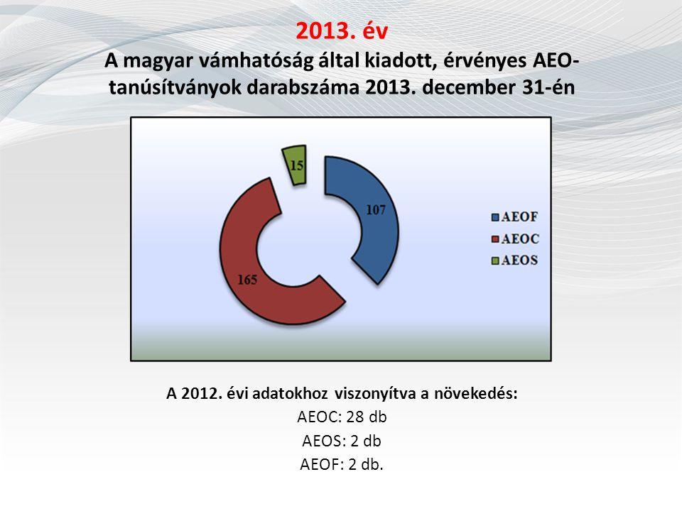 2013. év A magyar vámhatóság által kiadott, érvényes AEO- tanúsítványok darabszáma 2013. december 31-én A 2012. évi adatokhoz viszonyítva a növekedés: