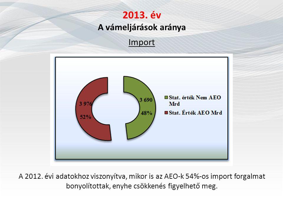 2013. év A vámeljárások aránya Import A 2012. évi adatokhoz viszonyítva, mikor is az AEO-k 54%-os import forgalmat bonyolítottak, enyhe csökkenés figy