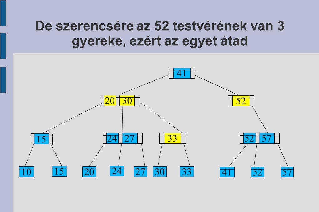 15 10 15 20 24 27 33 3033 41 57 52 41 57 52 27 24 30 20 De szerencsére az 52 testvérének van 3 gyereke, ezért az egyet átad