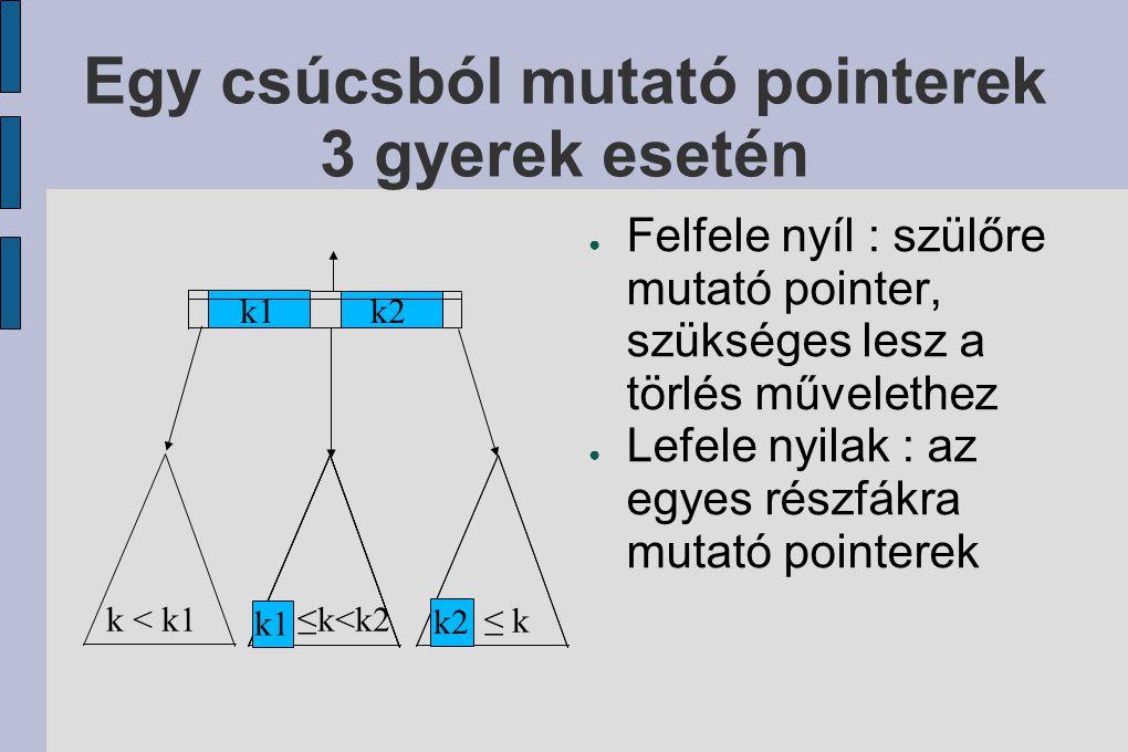 Egy csúcsból mutató pointerek 3 gyerek esetén ● Felfele nyíl : szülőre mutató pointer, szükséges lesz a törlés művelethez ● Lefele nyilak : az egyes részfákra mutató pointerek k1k2 k < k1k1≤k<k2 k2 ≤ k k1 k2