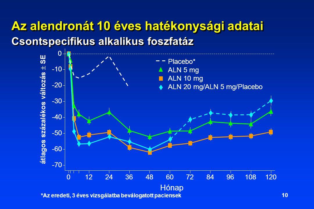 10 Hónap átlagos százalékos változás  SE -70 -60 -50 -40 -30 -20 -10 0 01224364860728496108120 Placebo* ALN 5 mg ALN 10 mg ALN 20 mg/ALN 5 mg/Placebo *Az eredeti, 3 éves vizsgálatba beválogatott paciensek Az alendronát 10 éves hatékonysági adatai Csontspecifikus alkalikus foszfatáz