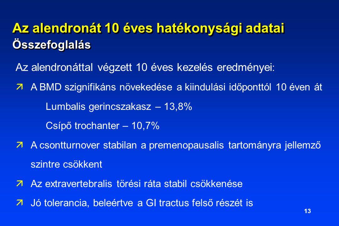13 Az alendronáttal végzett 10 éves kezelés eredményei : äA BMD szignifikáns növekedése a kiindulási időponttól 10 éven át Lumbalis gerincszakasz – 13,8% Csípő trochanter – 10,7% äA csontturnover stabilan a premenopausalis tartományra jellemző szintre csökkent äAz extravertebralis törési ráta stabil csökkenése äJó tolerancia, beleértve a GI tractus felső részét is Az alendronát 10 éves hatékonysági adatai Összefoglalás