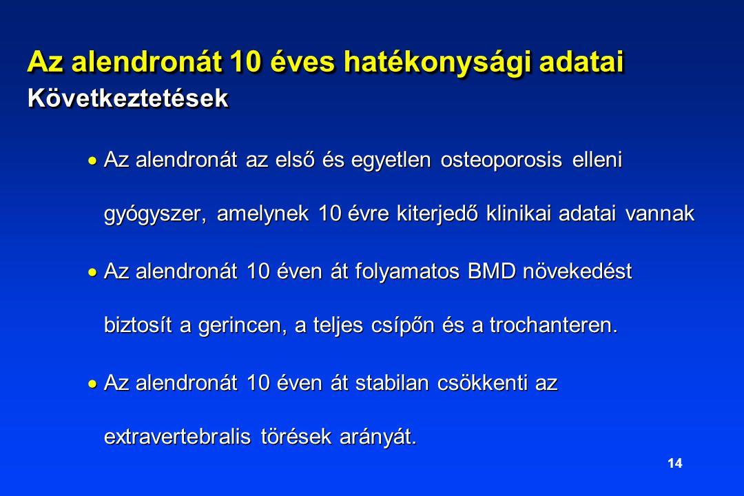 14  Az alendronát az első és egyetlen osteoporosis elleni gyógyszer, amelynek 10 évre kiterjedő klinikai adatai vannak  Az alendronát 10 éven át folyamatos BMD növekedést biztosít a gerincen, a teljes csípőn és a trochanteren.