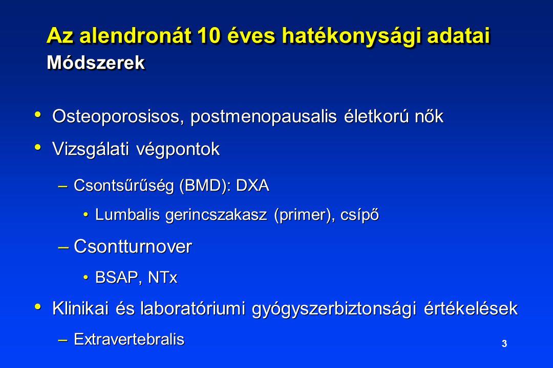 3 Az alendronát 10 éves hatékonysági adatai Módszerek Osteoporosisos, postmenopausalis életkorú nők Vizsgálati végpontok –Csontsűrűség (BMD): DXA Lumbalis gerincszakasz (primer), csípő –Csontturnover BSAP, NTx Klinikai és laboratóriumi gyógyszerbiztonsági értékelések –Extravertebralis Osteoporosisos, postmenopausalis életkorú nők Vizsgálati végpontok –Csontsűrűség (BMD): DXA Lumbalis gerincszakasz (primer), csípő –Csontturnover BSAP, NTx Klinikai és laboratóriumi gyógyszerbiztonsági értékelések –Extravertebralis