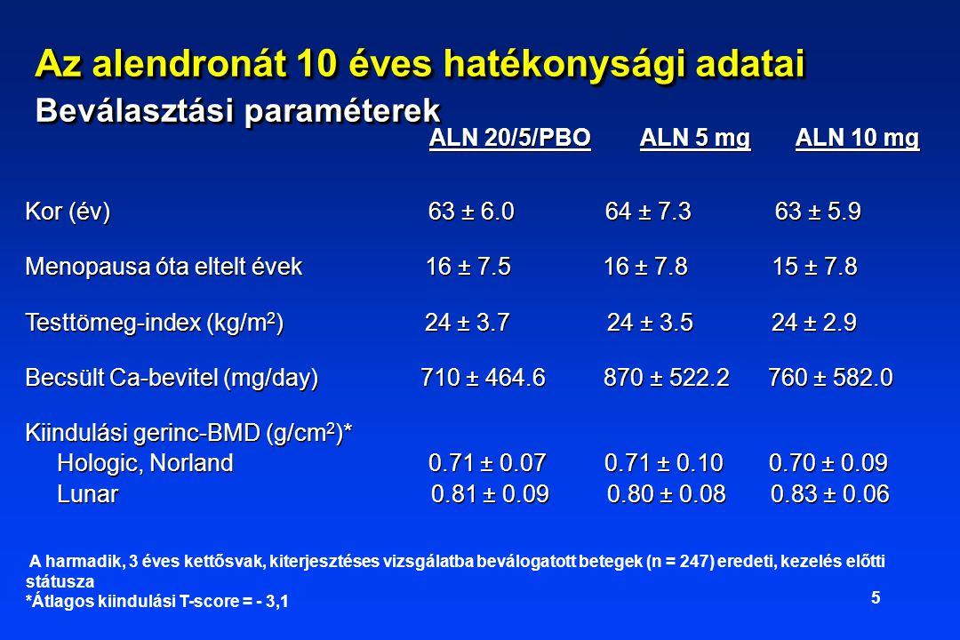 5 ALN 20/5/PBO ALN 5 mg ALN 10 mg Kor (év) 63 ± 6.0 64 ± 7.3 63 ± 5.9 Menopausa óta eltelt évek 16 ± 7.5 16 ± 7.8 15 ± 7.8 Testtömeg-index (kg/m 2 ) 24 ± 3.7 24 ± 3.5 24 ± 2.9 Becsült Ca-bevitel (mg/day) 710 ± 464.6 870 ± 522.2 760 ± 582.0 Kiindulási gerinc-BMD (g/cm 2 )* Hologic, Norland 0.71 ± 0.07 0.71 ± 0.10 0.70 ± 0.09 Lunar 0.81 ± 0.09 0.80 ± 0.08 0.83 ± 0.06 ALN 20/5/PBO ALN 5 mg ALN 10 mg Kor (év) 63 ± 6.0 64 ± 7.3 63 ± 5.9 Menopausa óta eltelt évek 16 ± 7.5 16 ± 7.8 15 ± 7.8 Testtömeg-index (kg/m 2 ) 24 ± 3.7 24 ± 3.5 24 ± 2.9 Becsült Ca-bevitel (mg/day) 710 ± 464.6 870 ± 522.2 760 ± 582.0 Kiindulási gerinc-BMD (g/cm 2 )* Hologic, Norland 0.71 ± 0.07 0.71 ± 0.10 0.70 ± 0.09 Lunar 0.81 ± 0.09 0.80 ± 0.08 0.83 ± 0.06 A harmadik, 3 éves kettősvak, kiterjesztéses vizsgálatba beválogatott betegek (n = 247) eredeti, kezelés előtti státusza *Átlagos kiindulási T-score = - 3,1 Az alendronát 10 éves hatékonysági adatai Beválasztási paraméterek