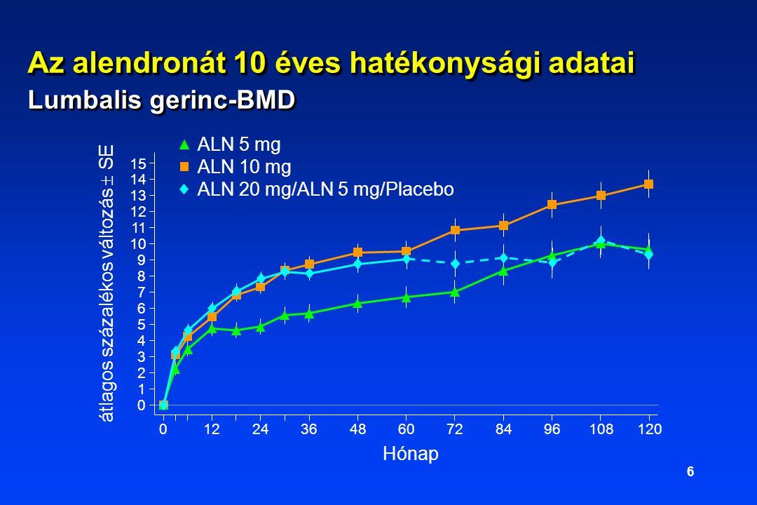 6 0 1 2 3 4 5 6 7 8 9 10 11 12 13 14 15 01224364860728496108120 átlagos százalékos változás  SE Hónap ALN 5 mg ALN 10 mg ALN 20 mg/ALN 5 mg/Placebo Az alendronát 10 éves hatékonysági adatai Lumbalis gerinc-BMD