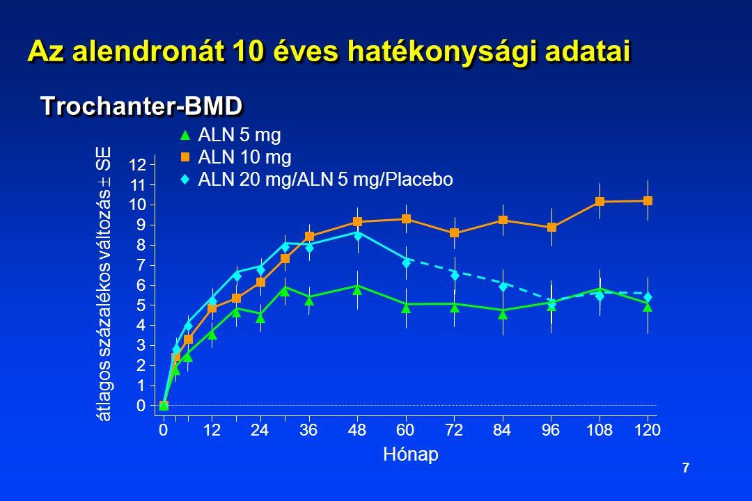 7 Az alendronát 10 éves hatékonysági adatai Trochanter-BMD