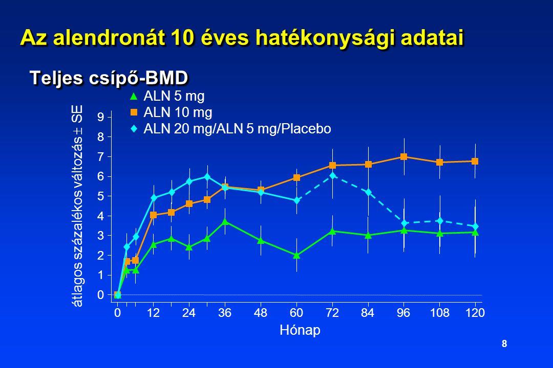 8 Az alendronát 10 éves hatékonysági adatai Teljes csípő-BMD