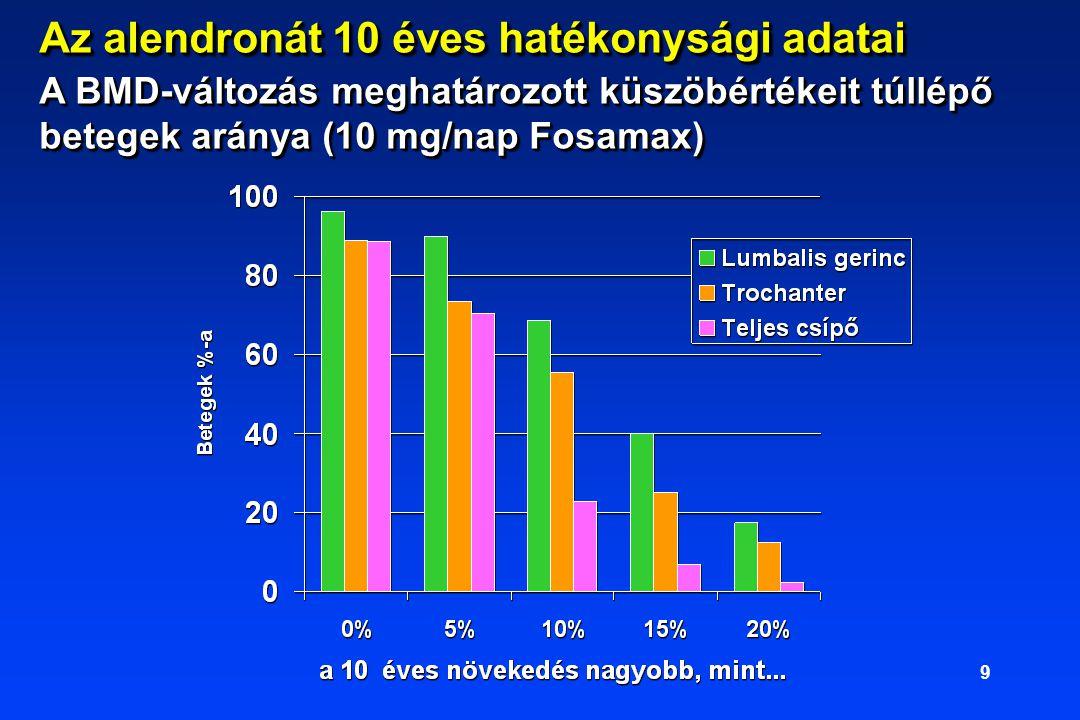 9 Az alendronát 10 éves hatékonysági adatai A BMD-változás meghatározott küszöbértékeit túllépő betegek aránya (10 mg/nap Fosamax)