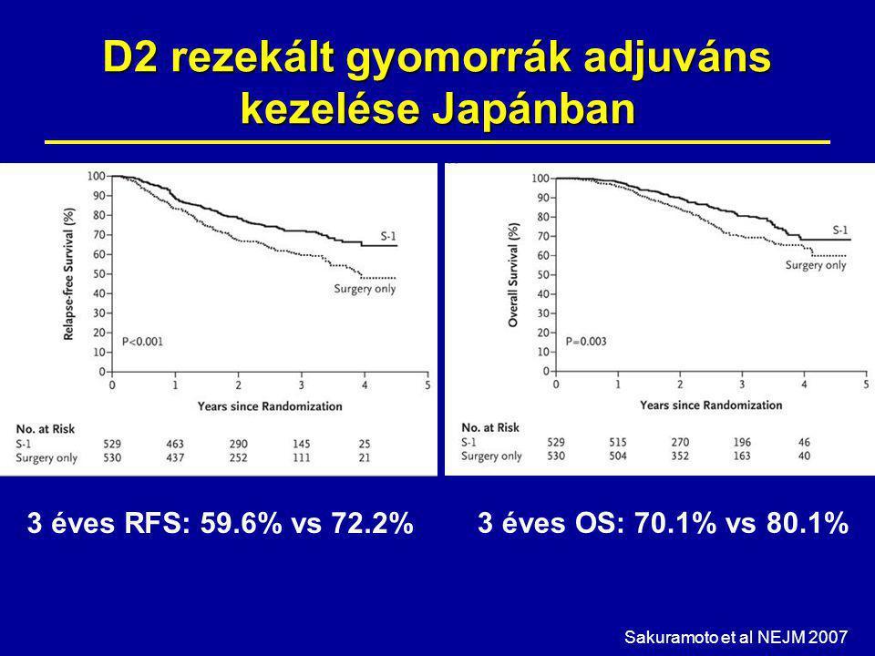 D2 rezekált gyomorrák adjuváns kezelése Japánban Sakuramoto et al NEJM 2007 3 éves RFS: 59.6% vs 72.2% 3 éves OS: 70.1% vs 80.1%