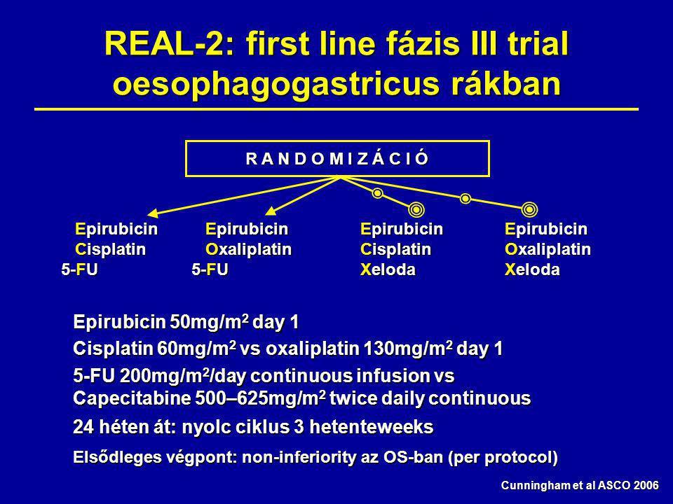 REAL-2: first line fázis III trial oesophagogastricus rákban Cunningham et al ASCO 2006 Epirubicin 50mg/m 2 day 1 Cisplatin 60mg/m 2 vs oxaliplatin 130mg/m 2 day 1 5-FU 200mg/m 2 /day continuous infusion vs Capecitabine 500–625mg/m 2 twice daily continuous 24 héten át: nyolc ciklus 3 hetenteweeks Elsődleges végpont: non-inferiority az OS-ban (per protocol) R A N D O M I Z Á C I Ó Epirubicin Epirubicin Cisplatin Cisplatin 5-FU Epirubicin Epirubicin Oxaliplatin 5-FU Oxaliplatin 5-FU Epirubicin Cisplatin Xeloda Epirubicin Oxaliplatin Xeloda