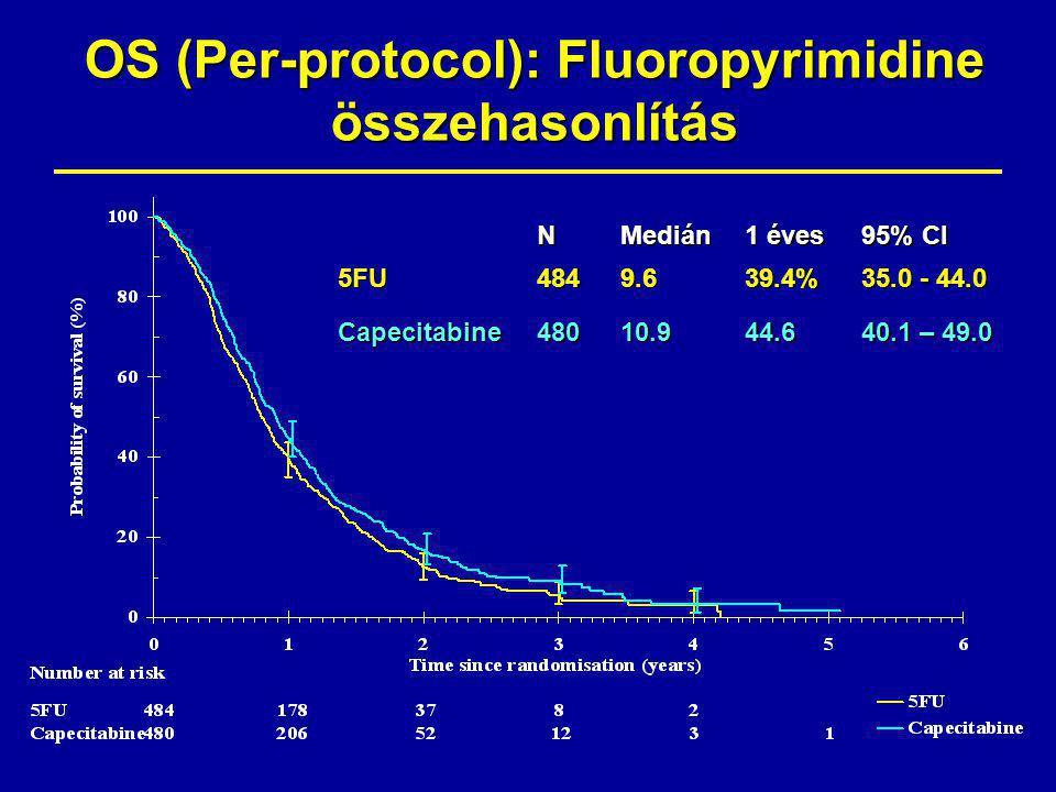 OS (Per-protocol): Fluoropyrimidine összehasonlítás N Medián 1 éves 95% CI 5FU4849.639.4% 35.0 - 44.0 Capecitabine48010.944.6 40.1 – 49.0 HR 0.86 (0.8 – 0.99) HR for ITT population = 0.88 (0.77 – 1.00) p= 0.058
