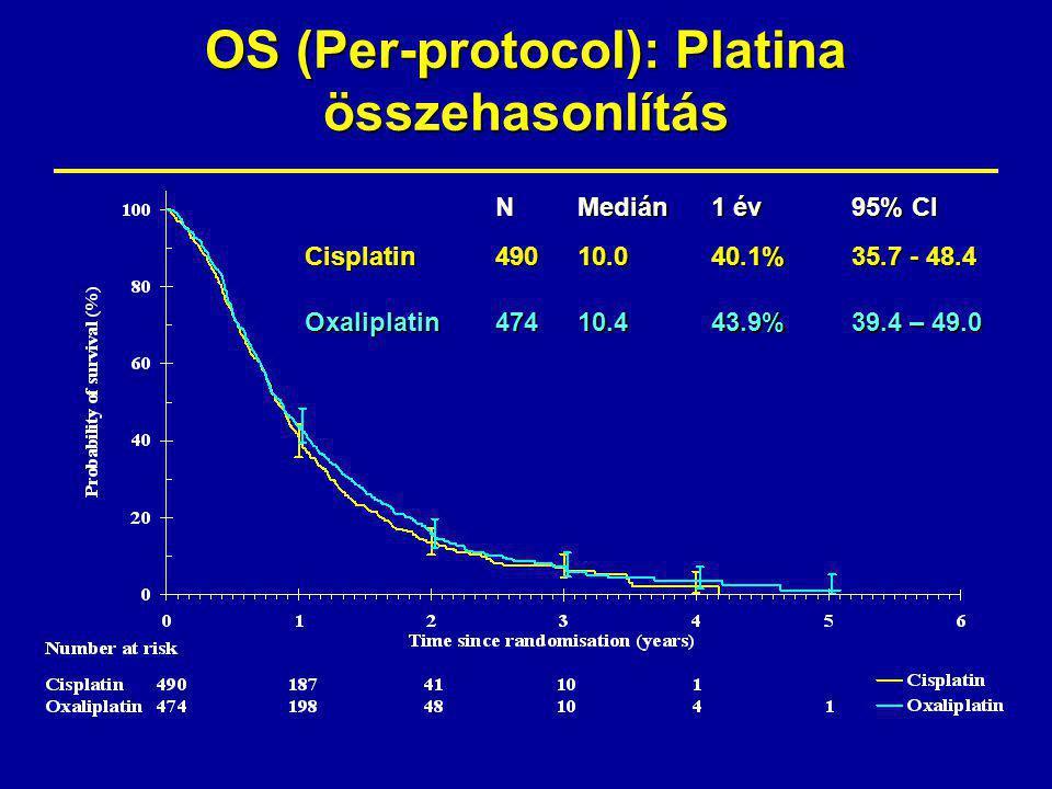 OS (Per-protocol): Platina összehasonlítás N Medián 1 év 95% CI Cisplatin49010.040.1% 35.7 - 48.4 Oxaliplatin47410.443.9% 39.4 – 49.0 HR 0.92 (0.8 – 1.1) HR for ITT population = 0.91 (0.79-1.04) p=0.159