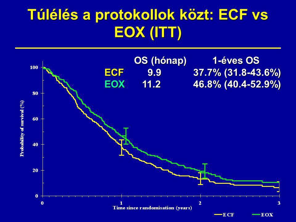 Túlélés a protokollok közt: ECF vs EOX (ITT) HR: 0.80 (95% CI: 0.66-0.97) Log rank p=0.02 OS (hónap) 1-éves OS ECF 9.937.7% (31.8-43.6%) EOX 11.246.8% (40.4-52.9%)