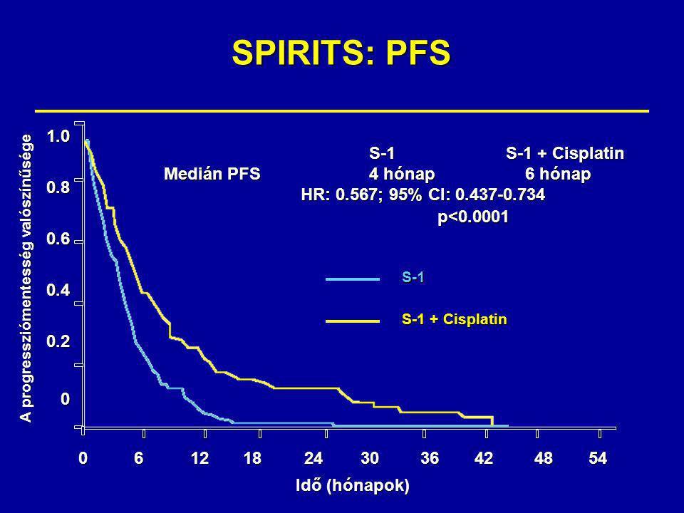 SPIRITS: PFS 1.00.80.60.40.20 061218243036424854 A progressziómentesség valószínűsége Idő (hónapok) S-1 S-1 + Cisplatin S-1S-1 + Cisplatin Medián PFS4 hónap 6 hónap HR: 0.567; 95% CI: 0.437-0.734 HR: 0.567; 95% CI: 0.437-0.734p<0.0001