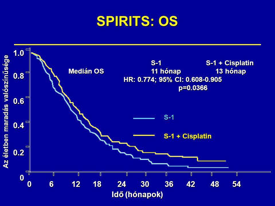 SPIRITS: OS 1.00.80.60.40.20 061218243036424854 Az életben maradás valószínűsége Idő (hónapok) S-1 S-1 + Cisplatin S-1S-1 + Cisplatin Medián OS11 hónap 13 hónap HR: 0.774; 95% CI: 0.608-0.905 HR: 0.774; 95% CI: 0.608-0.905p=0.0366