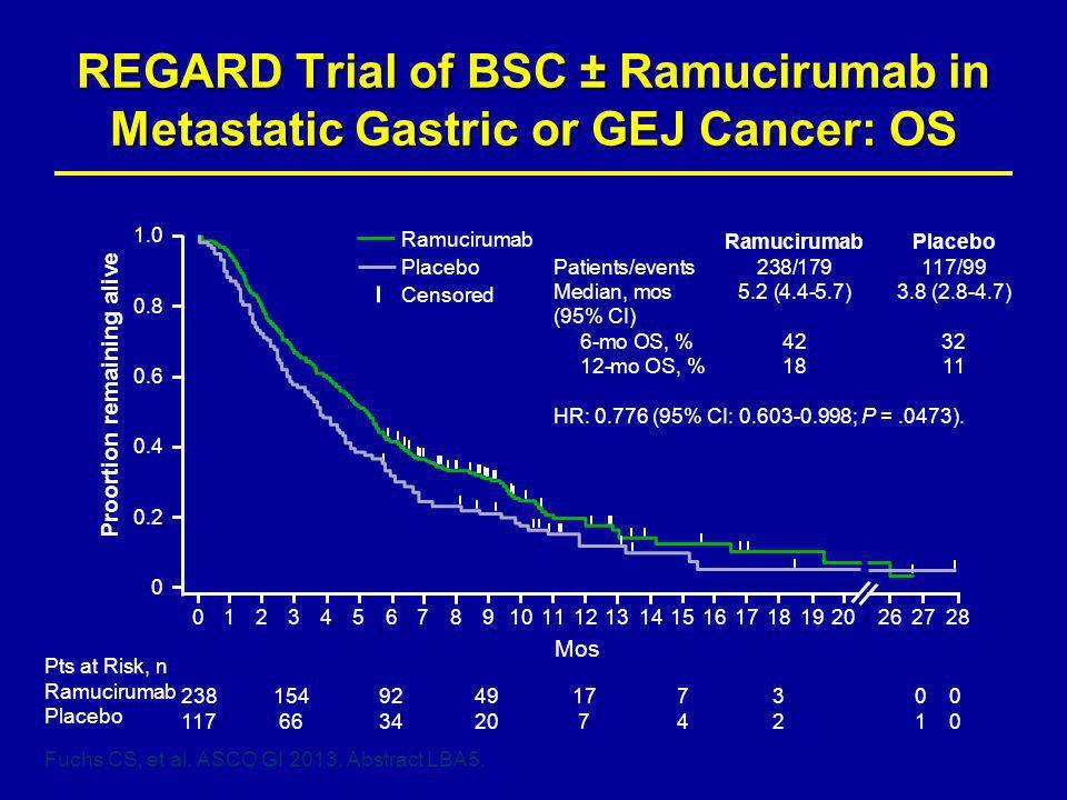 REGARD Trial of BSC ± Ramucirumab in Metastatic Gastric or GEJ Cancer: OS Fuchs CS, et al.