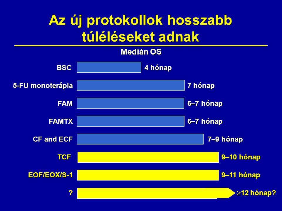 Az új protokollok hosszabb túléléseket adnak BSC 5-FU monoterápia FAM FAMTX CF and ECF 4 hónap 7 hónap 6–7 hónap 7–9 hónap Medián OS EOF/EOX/S-1 TCF 9–11 hónap  12 hónap.