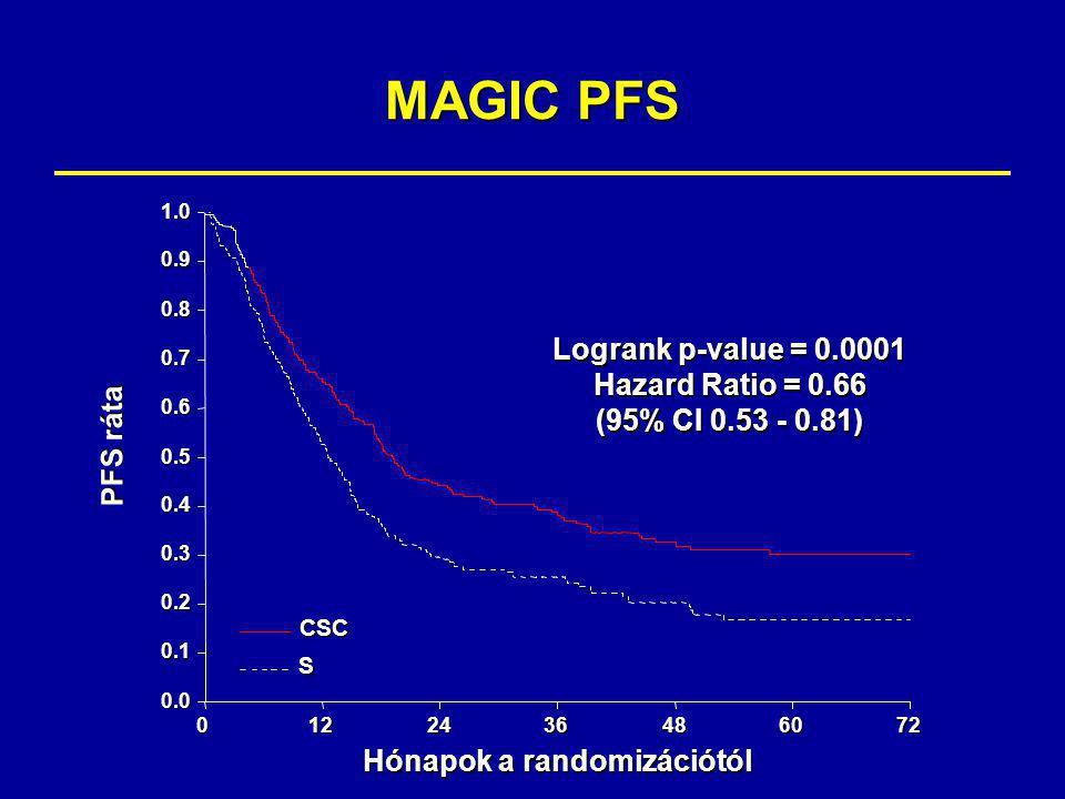 MAGIC PFS Logrank p-value = 0.0001 Hazard Ratio = 0.66 (95% CI 0.53 - 0.81) 0.0 0.1 0.2 0.3 0.4 0.5 0.6 0.7 0.8 0.9 1.0 Hónapok a randomizációtól 0122436486072CSCS PFS ráta