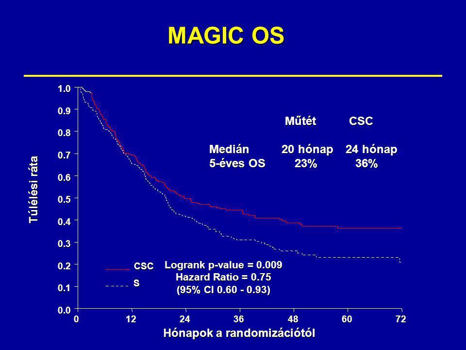 MAGIC OS Logrank p-value = 0.009 Hazard Ratio = 0.75 (95% CI 0.60 - 0.93) 0.0 0.1 0.2 0.3 0.4 0.5 0.6 0.7 0.8 0.9 1.0 Hónapok a randomizációtól 0122436486072 Túlélési ráta CSCS MűtétCSC MűtétCSC Medián 20 hónap 24 hónap 5-éves OS 23% 36%