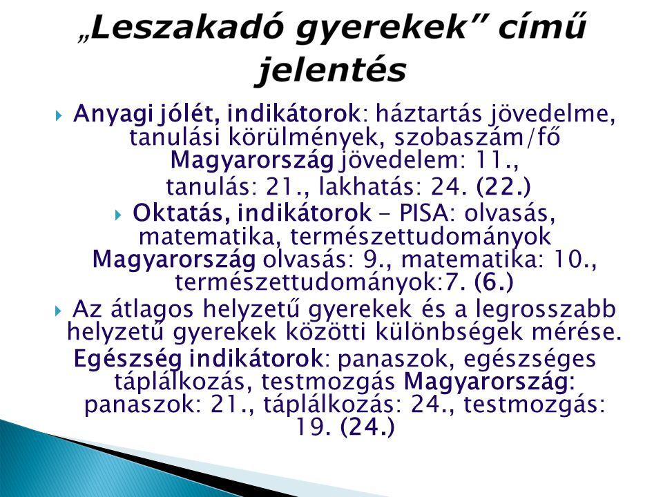  Anyagi jólét, indikátorok: háztartás jövedelme, tanulási körülmények, szobaszám/fő Magyarország jövedelem: 11., tanulás: 21., lakhatás: 24. (22.) 