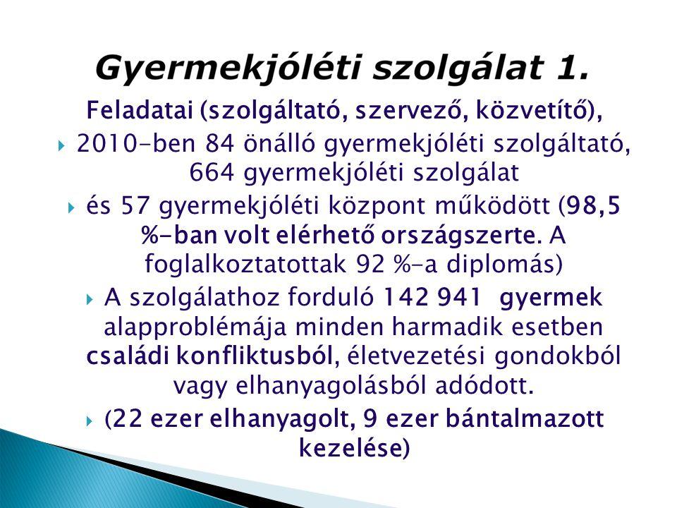 Feladatai (szolgáltató, szervező, közvetítő),  2010-ben 84 önálló gyermekjóléti szolgáltató, 664 gyermekjóléti szolgálat  és 57 gyermekjóléti közpon
