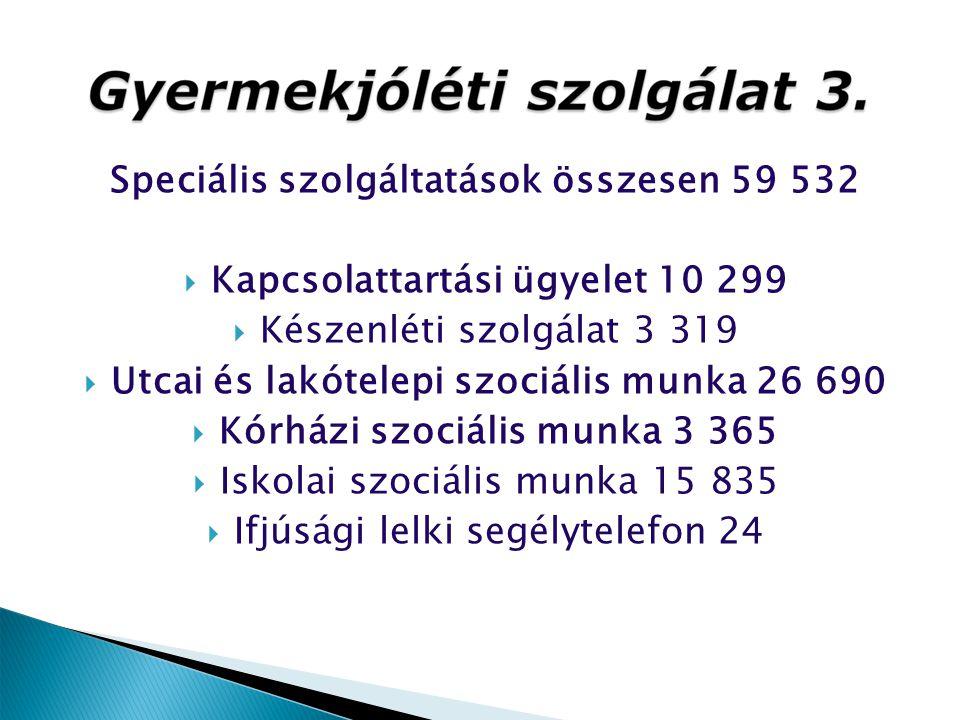 Speciális szolgáltatások összesen 59 532  Kapcsolattartási ügyelet 10 299  Készenléti szolgálat 3 319  Utcai és lakótelepi szociális munka 26 690 