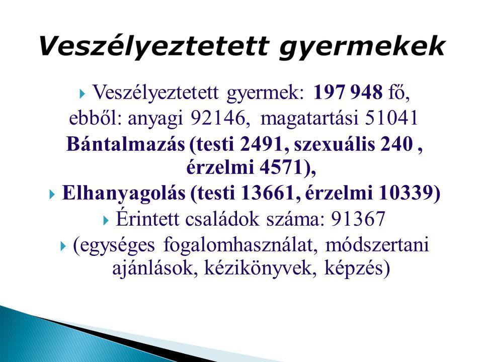  Veszélyeztetett gyermek: 197 948 fő, ebből: anyagi 92146, magatartási 51041 Bántalmazás (testi 2491, szexuális 240, érzelmi 4571),  Elhanyagolás (t