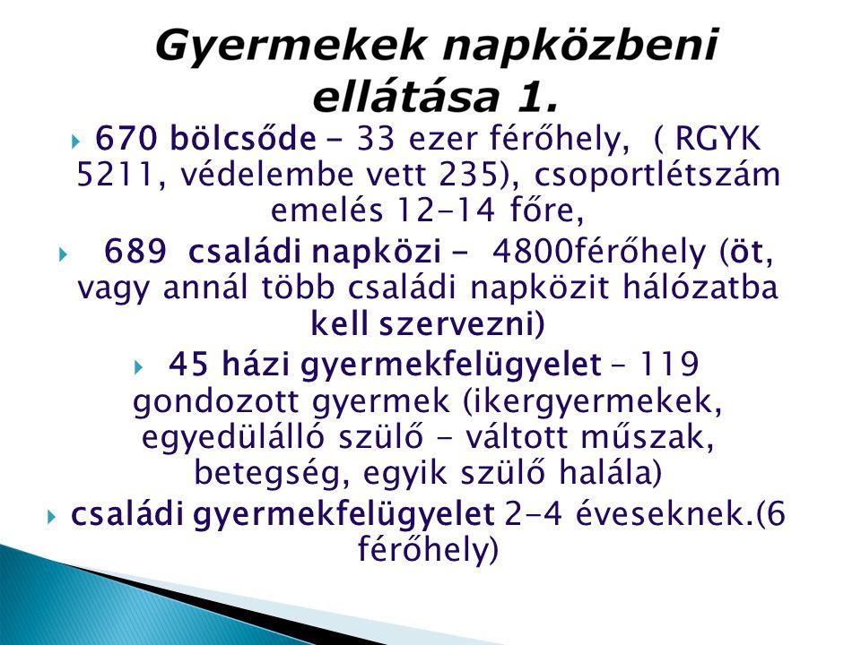  670 bölcsőde - 33 ezer férőhely, ( RGYK 5211, védelembe vett 235), csoportlétszám emelés 12-14 főre,  689 családi napközi - 4800férőhely (öt, vagy