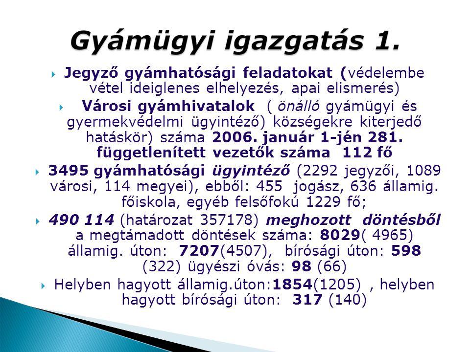  Jegyző gyámhatósági feladatokat (védelembe vétel ideiglenes elhelyezés, apai elismerés)  Városi gyámhivatalok ( önálló gyámügyi és gyermekvédelmi ü