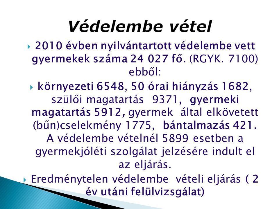  2010 évben nyilvántartott védelembe vett gyermekek száma 24 027 fő. (RGYK. 7100) ebből:  környezeti 6548, 50 órai hiányzás 1682, szülői magatartás