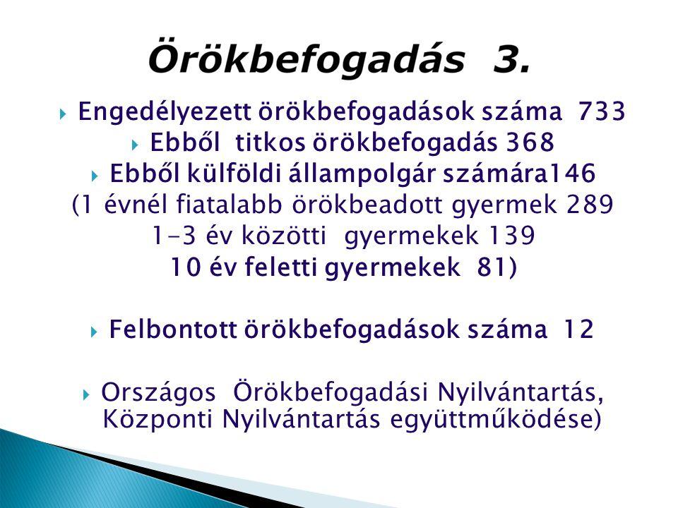  Engedélyezett örökbefogadások száma 733  Ebből titkos örökbefogadás 368  Ebből külföldi állampolgár számára146 (1 évnél fiatalabb örökbeadott gyer
