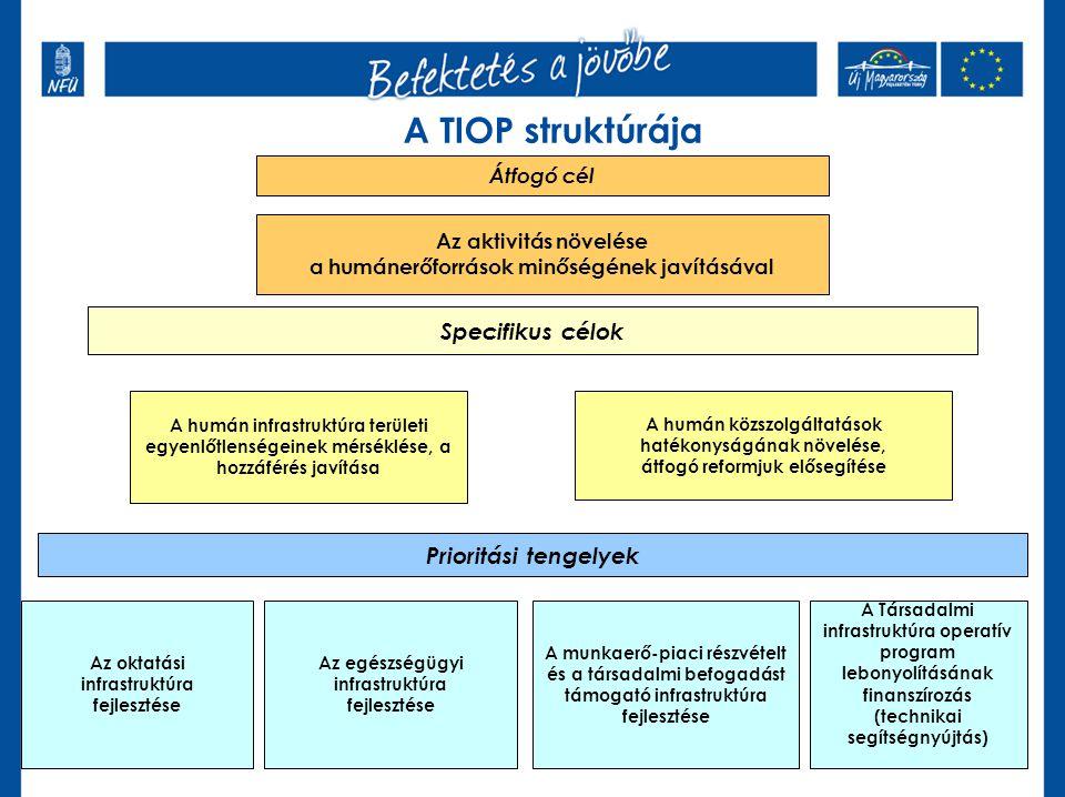 A TIOP struktúrája Átfogó cél Az aktivitás növelése a humánerőforrások minőségének javításával Specifikus célok A humán közszolgáltatások hatékonyságá