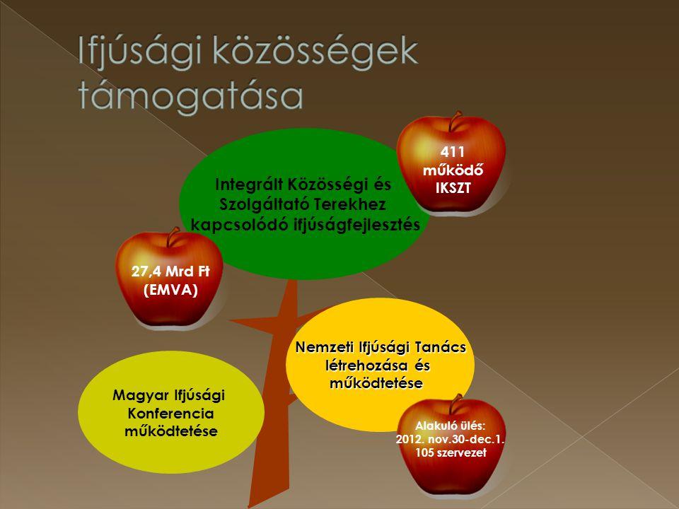 Magyar Ifjúsági Konferencia működtetése Nemzeti Ifjúsági Tanács létrehozása és működtetése Integrált Közösségi és Szolgáltató Terekhez kapcsolódó ifjú