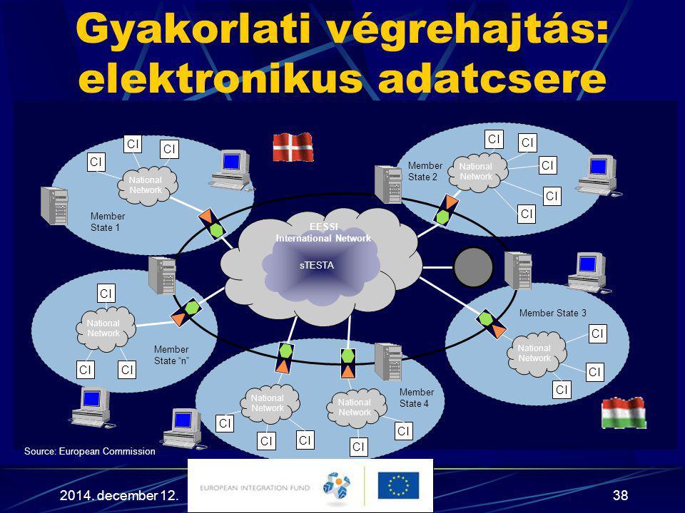 2014. december 12.38 Gyakorlati végrehajtás: elektronikus adatcsere Source: European Commission Member State 1 Member State 2 CI Member State 4 CI Mem