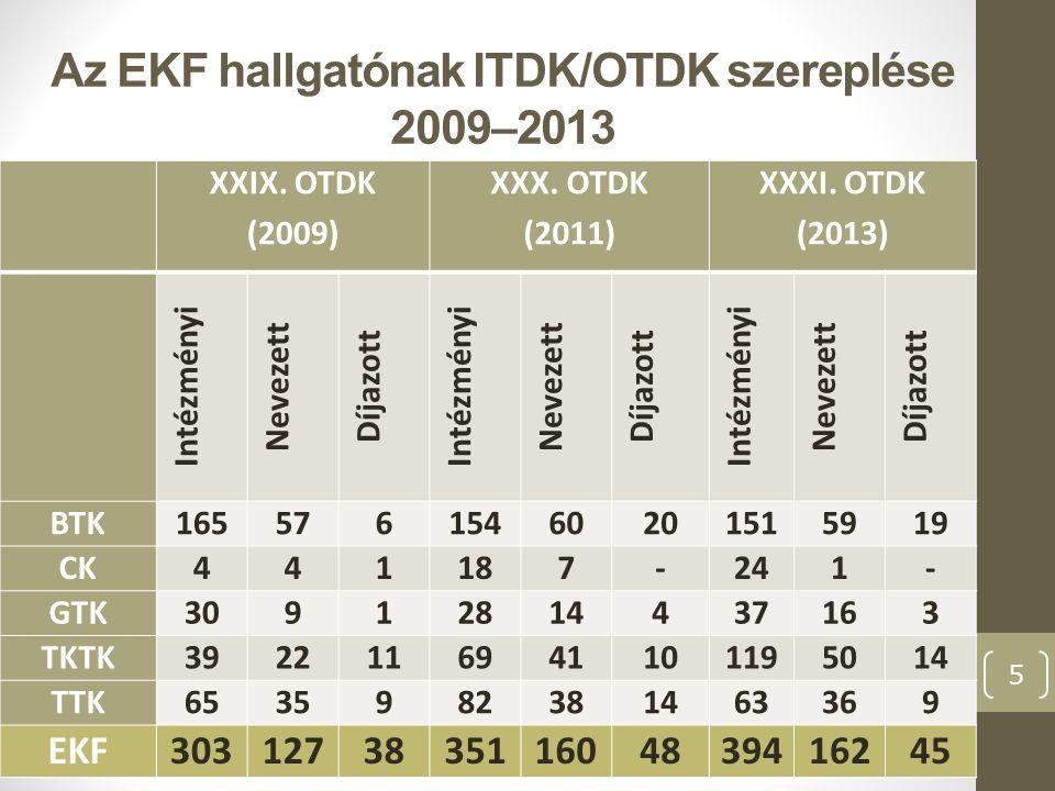 Kiemelkedő eredmény az OTDK szereplésekben A XXX.