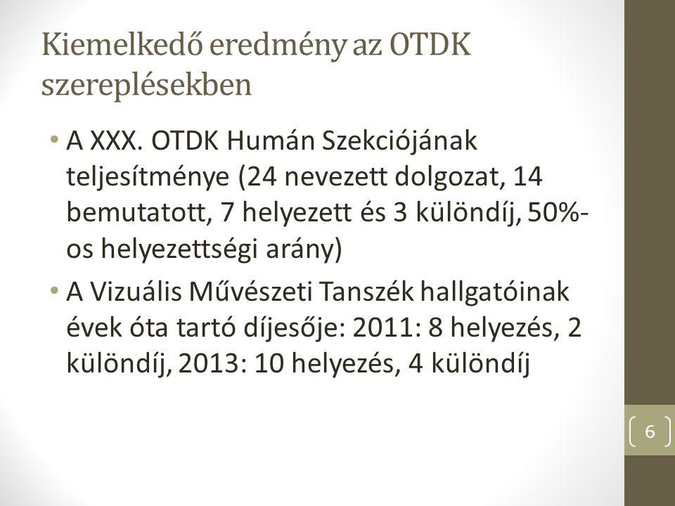 Kiemelkedő eredmény az OTDK szereplésekben A XXX. OTDK Humán Szekciójának teljesítménye (24 nevezett dolgozat, 14 bemutatott, 7 helyezett és 3 különdí
