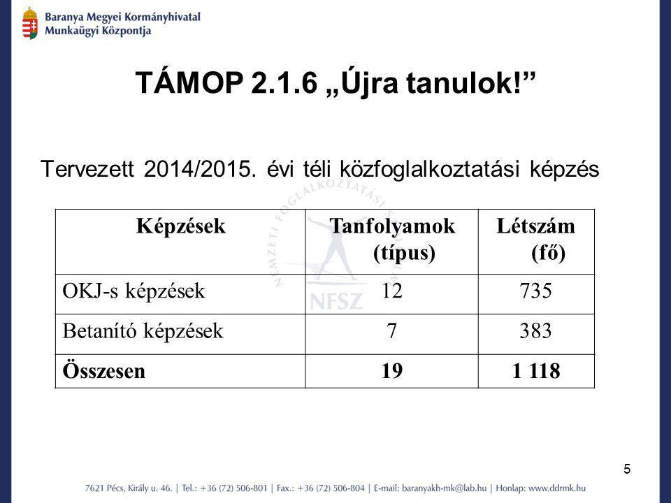 """5 TÁMOP 2.1.6 """"Újra tanulok!"""" Tervezett 2014/2015. évi téli közfoglalkoztatási képzés KépzésekTanfolyamok (típus) Létszám (fő) OKJ-s képzések12735 Bet"""