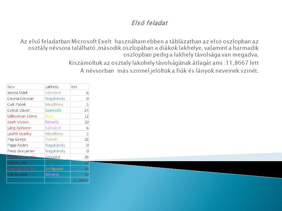 Az első feladatban Microsoft Exelt használtam ebben a táblázatban az elsö oszlopban az osztály névsora található,második oszlopában a diákok lakhelye, valamint a harmadik oszlopban pedig a lakhely távolsága van megadva.
