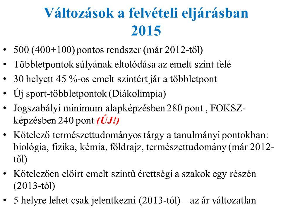 Változások a felvételi eljárásban 2015 500 (400+100) pontos rendszer (már 2012-től) Többletpontok súlyának eltolódása az emelt szint felé 30 helyett 4