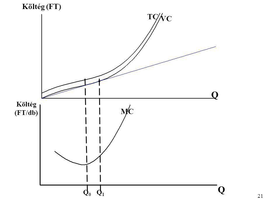 21 Q0Q0 Q1Q1 Q Q MC Költég (FT) Költég (FT/db) TC VC