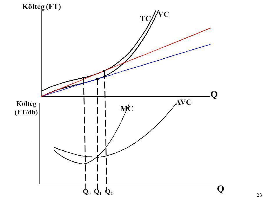 23 Q0Q0 Q1Q1 Q2Q2 Q Q AVC MC Költég (FT) Költég (FT/db) TC VC