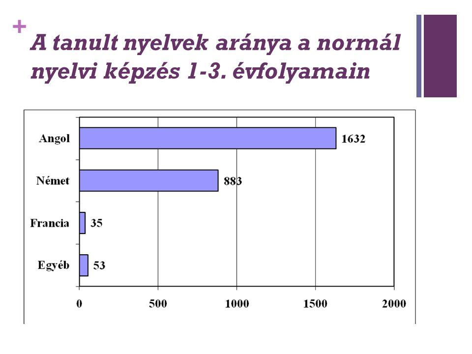 + A tanult nyelvek aránya a normál nyelvi képzés 1-3. évfolyamain