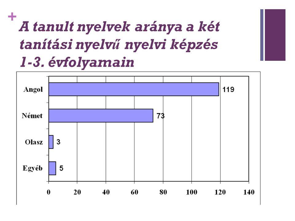+ A tanult nyelvek aránya a két tanítási nyelvű nyelvi képzés 1-3. évfolyamain