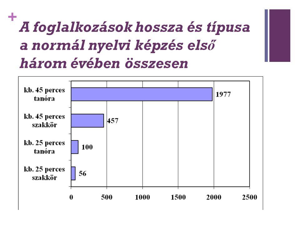 + A foglalkozások hossza és típusa a normál nyelvi képzés első három évében összesen