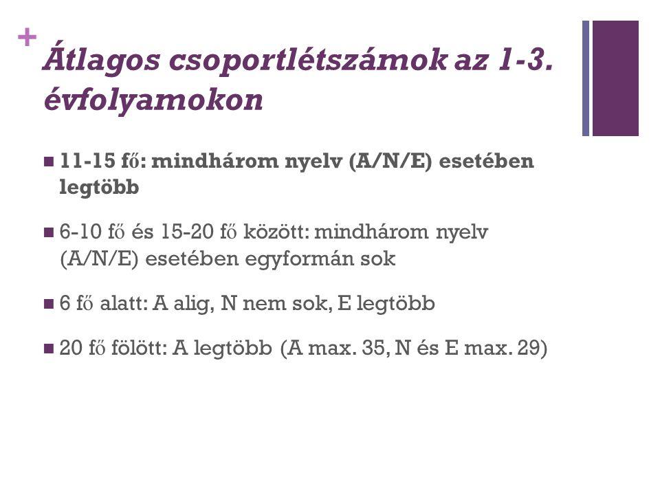 + Átlagos csoportlétszámok az 1-3. évfolyamokon 11-15 f ő : mindhárom nyelv (A/N/E) esetében legtöbb 6-10 f ő és 15-20 f ő között: mindhárom nyelv (A/