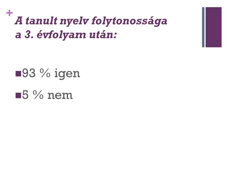 + A tanult nyelv folytonossága a 3. évfolyam után: 93 % igen 5 % nem