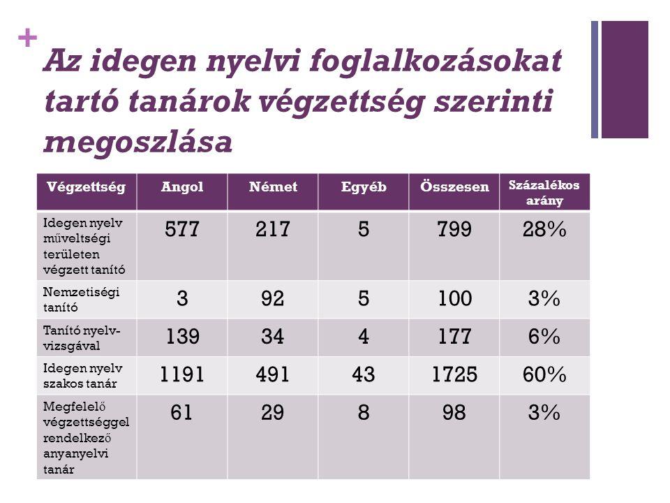 + Az idegen nyelvi foglalkozásokat tartó tanárok végzettség szerinti megoszlása VégzettségAngolNémetEgyébÖsszesen Százalékos arány Idegen nyelv m ű ve